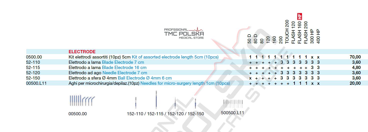 igły elektrody diatermie chirurgiczne