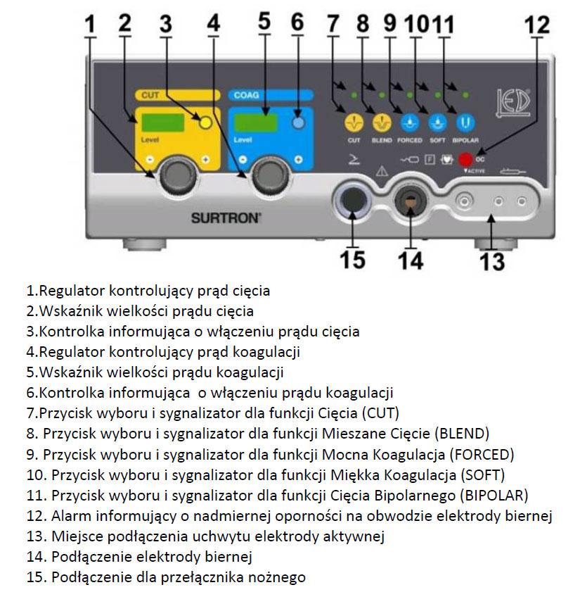 Diatermia SURTRON instalacja