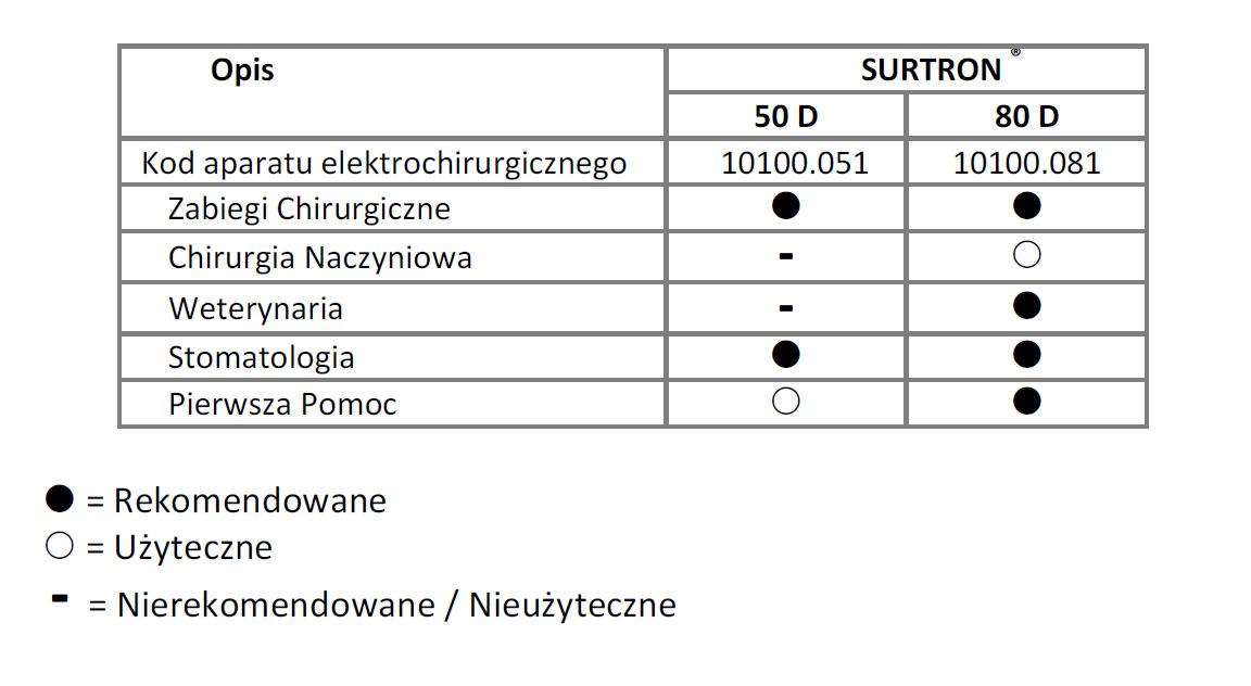 Diatermia SURTRON 50D/80D instalacja