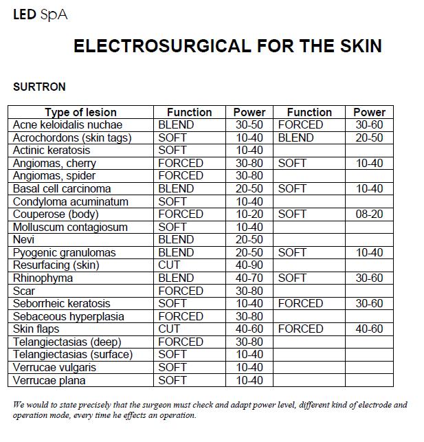 Diatermia - w kosmetologii - elektrochirurgia zbiegi skórne