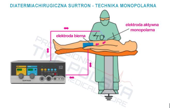 Użytkowanie diatermi chirurgicznych SURTRON 80d, SURTRON 120, SURTRON 160